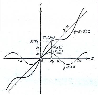 построить график x x: